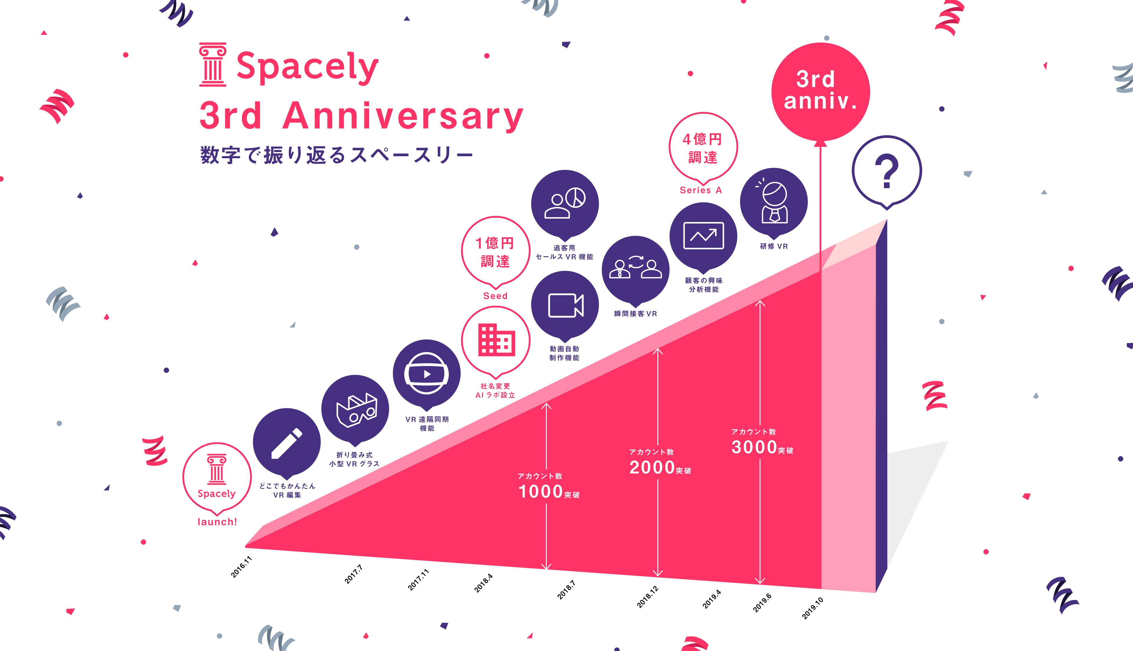 VRクラウド「スペースリー」サービス開始から3周年。サービスの成長とVR活用の広がりがわかるインフォグラフィクスを初公開。