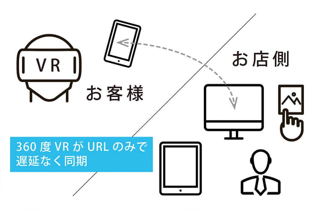 どこでもかんたんVRのクラウドソフト「スペースリー」URLのみで360度VRコンテンツを遅延なく遠隔同期する新機能リリース