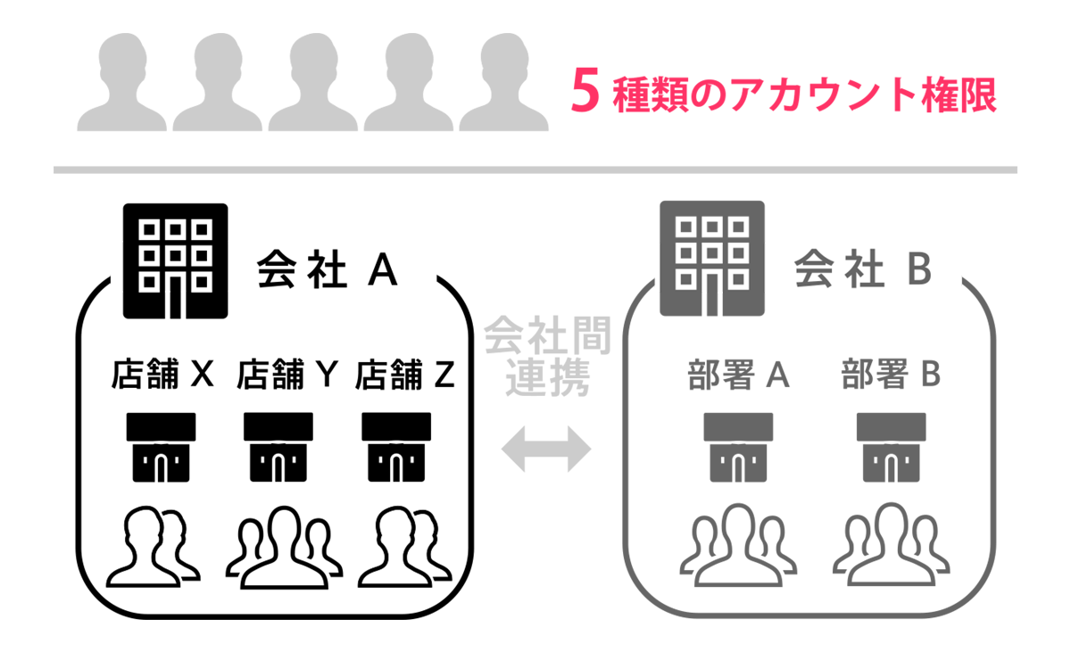 5つのアカウント権限と連携会社やグループ管理機能