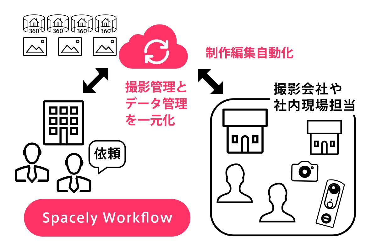 撮影やデータ管理と制作自動化をするSpacely Workflow(ワークフロー)