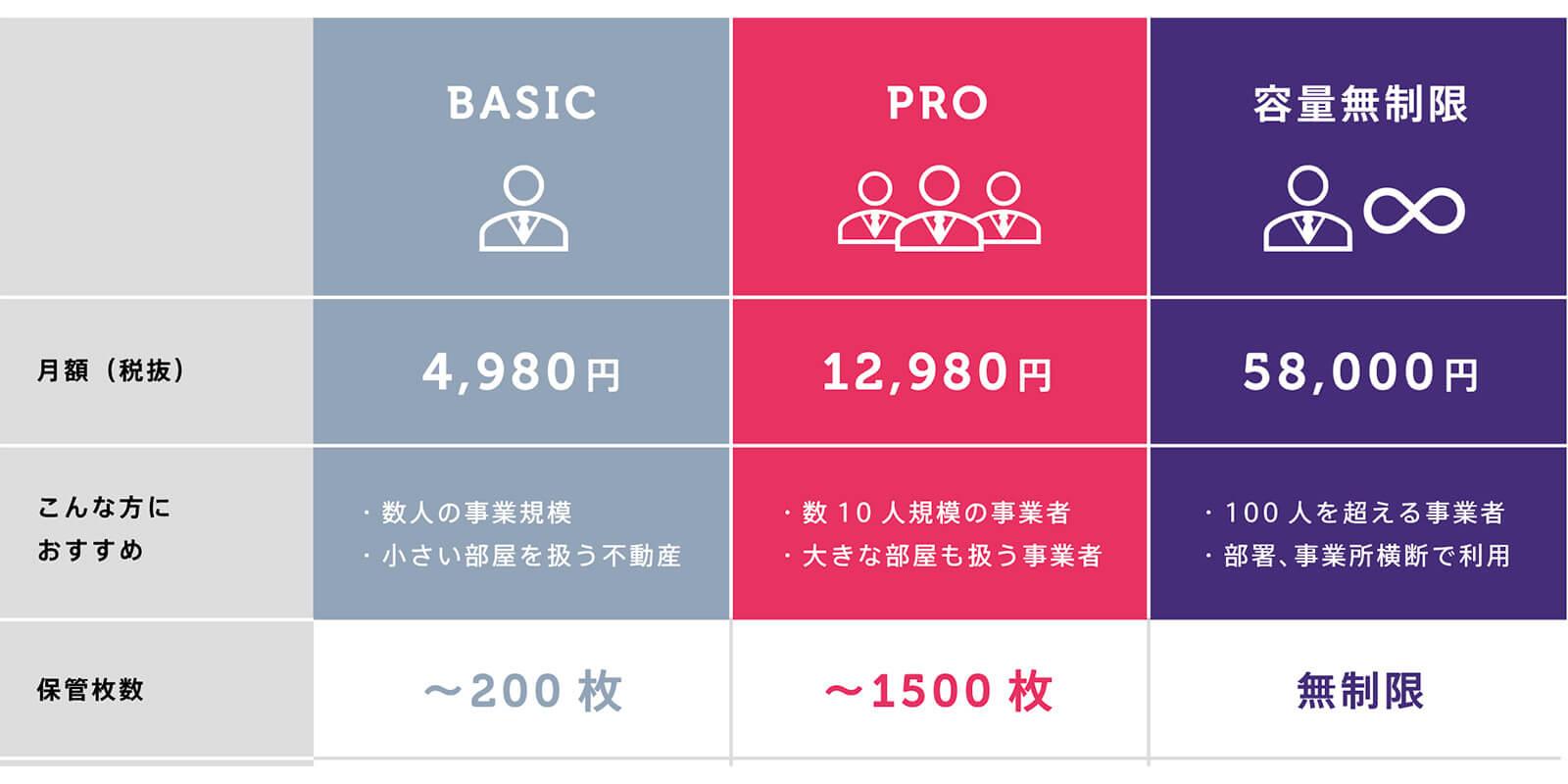 Basicプランのサービス拡充と料金プラン改定のお知らせ