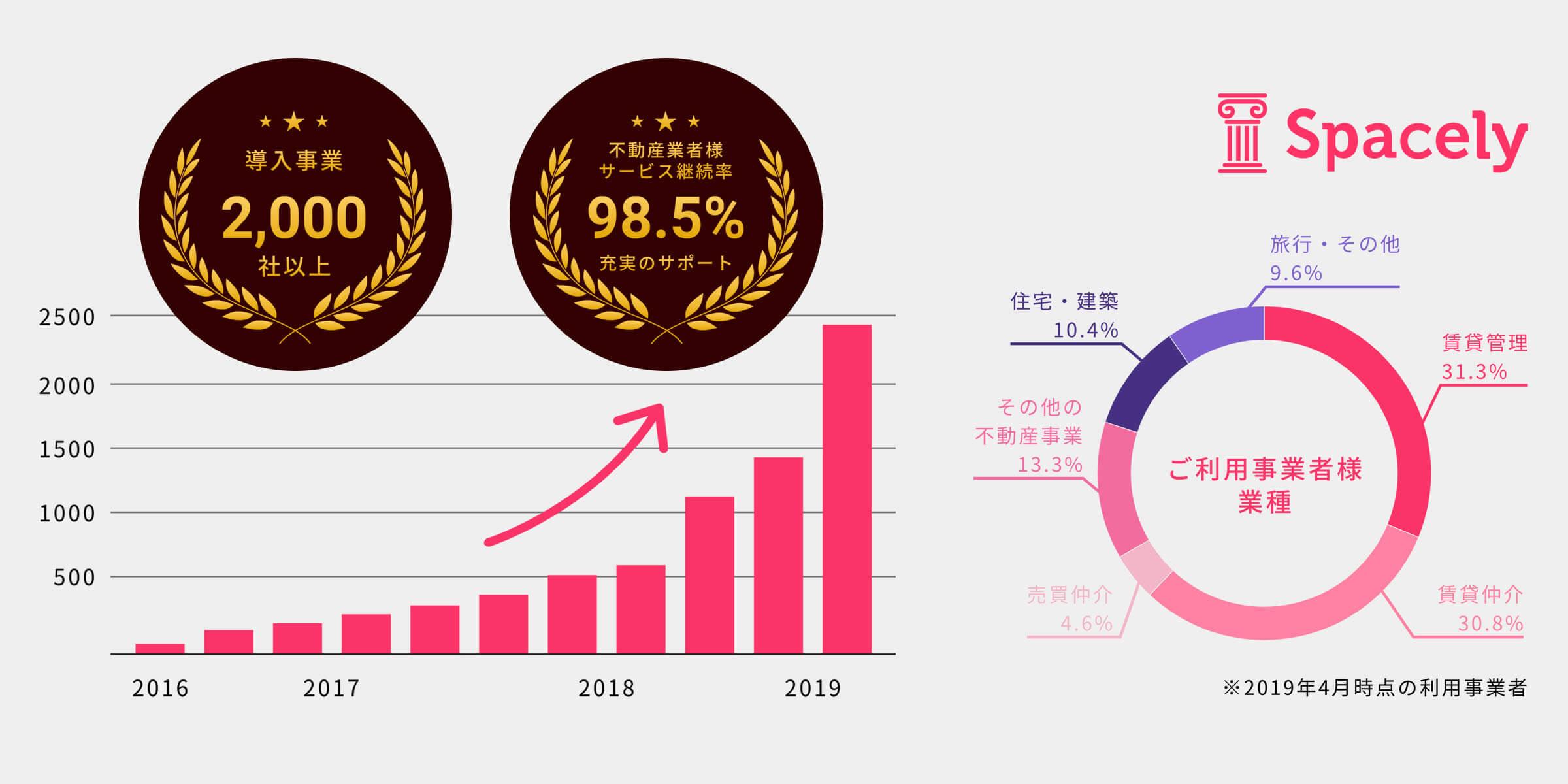 総額4億円のシリーズA資金調達を実施。VR研修分野への拡大と人工知能学会編集委員会副委員長の清田氏を技術顧問に迎え独自データを用いた研究開発を強化。