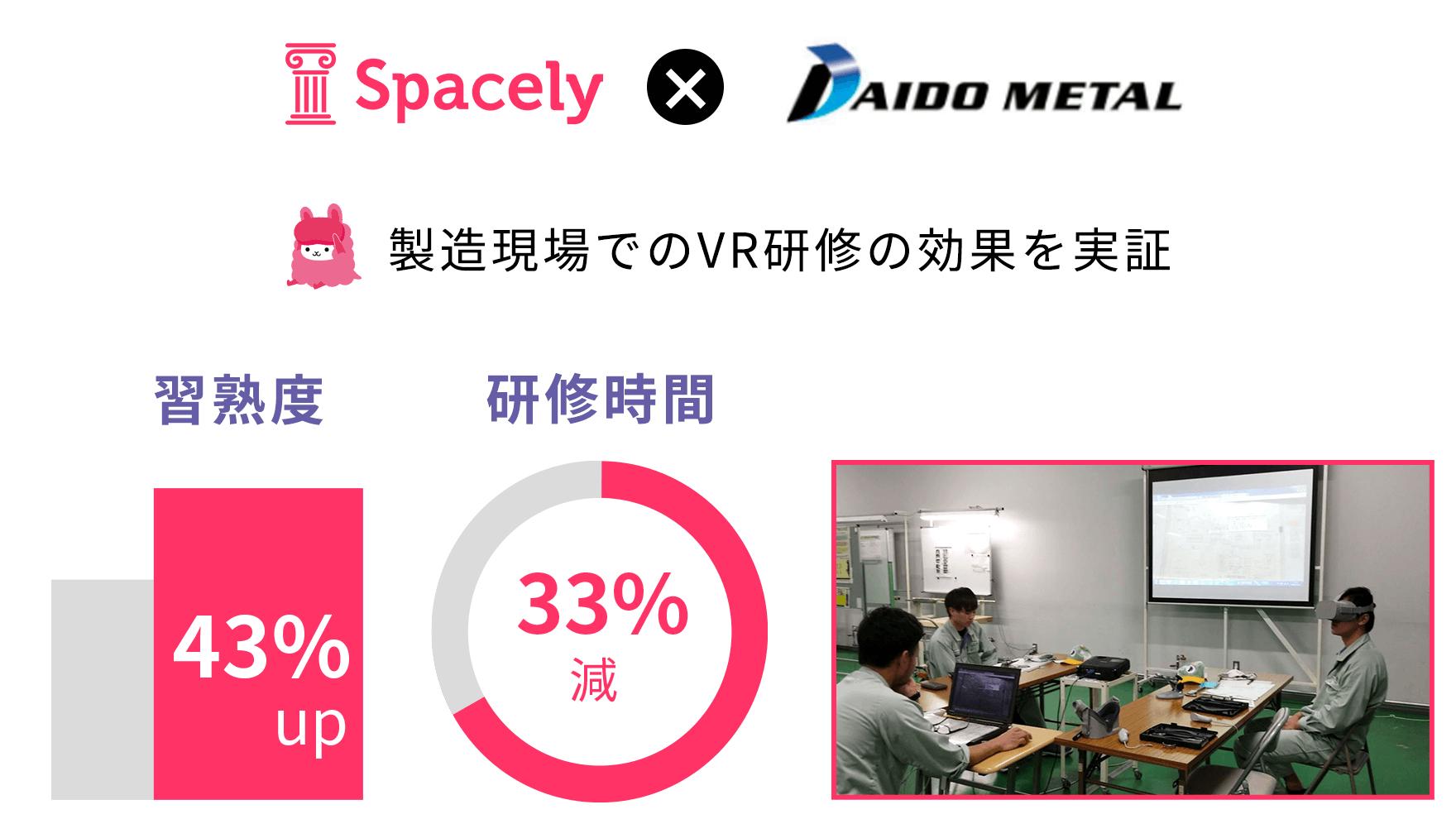 VR研修で習熟度43%アップや研修33%効率化大同メタル工業との実証実験結果。